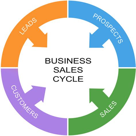 Market analysis for business plan